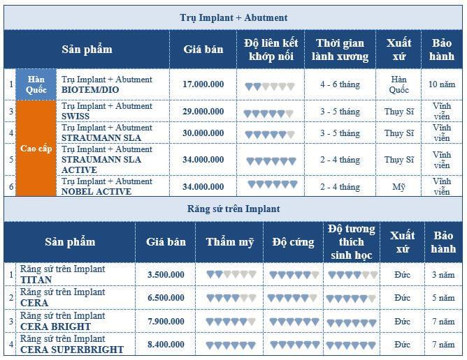 bảng giá cấy ghép implant tại Nha Khoa Kim