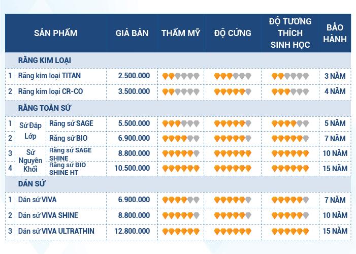 Bảng giá các loại răng sứ tại Nha Khoa Kim