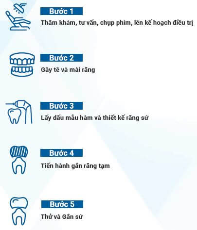 Quy trình bọc răng sứ tại Nha Khoa Kim