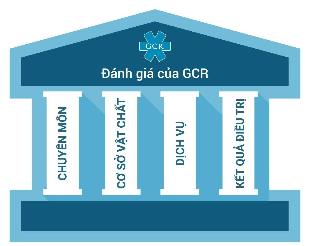 Tổ chức đánh giá GCR có 100 câu hỏi dành cho mỗi tiêu chí để đảm bảo tính chi tiết, quy chuẩn và minh bạch - Nha khoa top 100