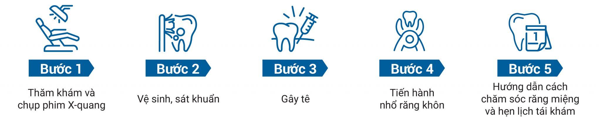quy trình nhổ răng khôn